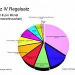 regelsatz zusammensetzung 150x150 - Diakonie bemängelt Hartz IV Regelsatz-Bemessung
