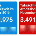 statistik 150x150 - Regierung lügt erneut Arbeitslosigkeit klein