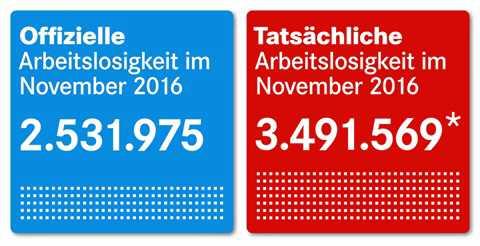 statistik - Regierung lügt erneut Arbeitslosigkeit klein