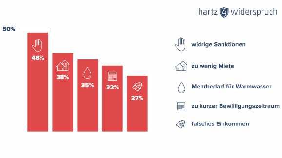 top 5 koop - Die häufigsten Hartz IV Fehler der Jobcenter