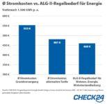 auswertung stromtarife hartz4 154x150 - Auswertung: Hartz IV Erhöhung reicht nicht für Stromkosten