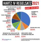 Regelsatz 2021 150x150 - Hartz IV Regelsatz für 2021 - Nur das soll enthalten sein