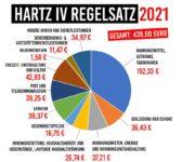 Regelsatz 2021 e1595658345846 168x150 - Studie: Hartz IV Regelsätze reichen ohne Tafel nicht
