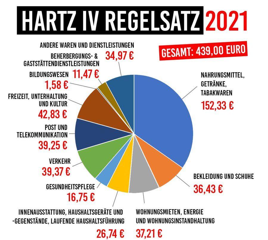 Regelsatz 2021 e1595658345846 - Hartz IV: Kabinett beschließt jetzt doch Erhöhung